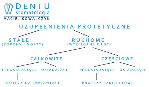 Protezy zębowe Tczew - protetyka Tczew.